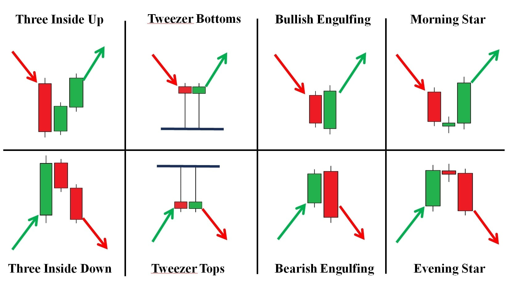 Reliable reversal candlestick pattern