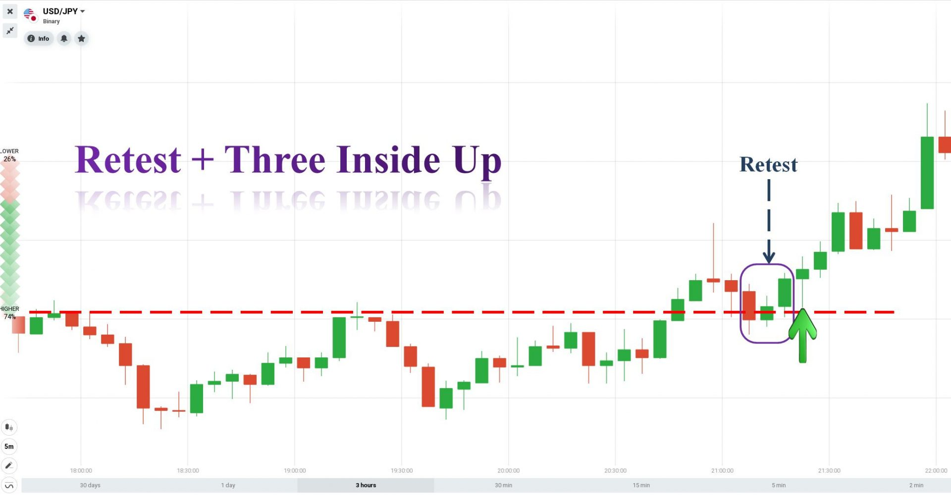 Retest and Three Inside Up candlestick pattern