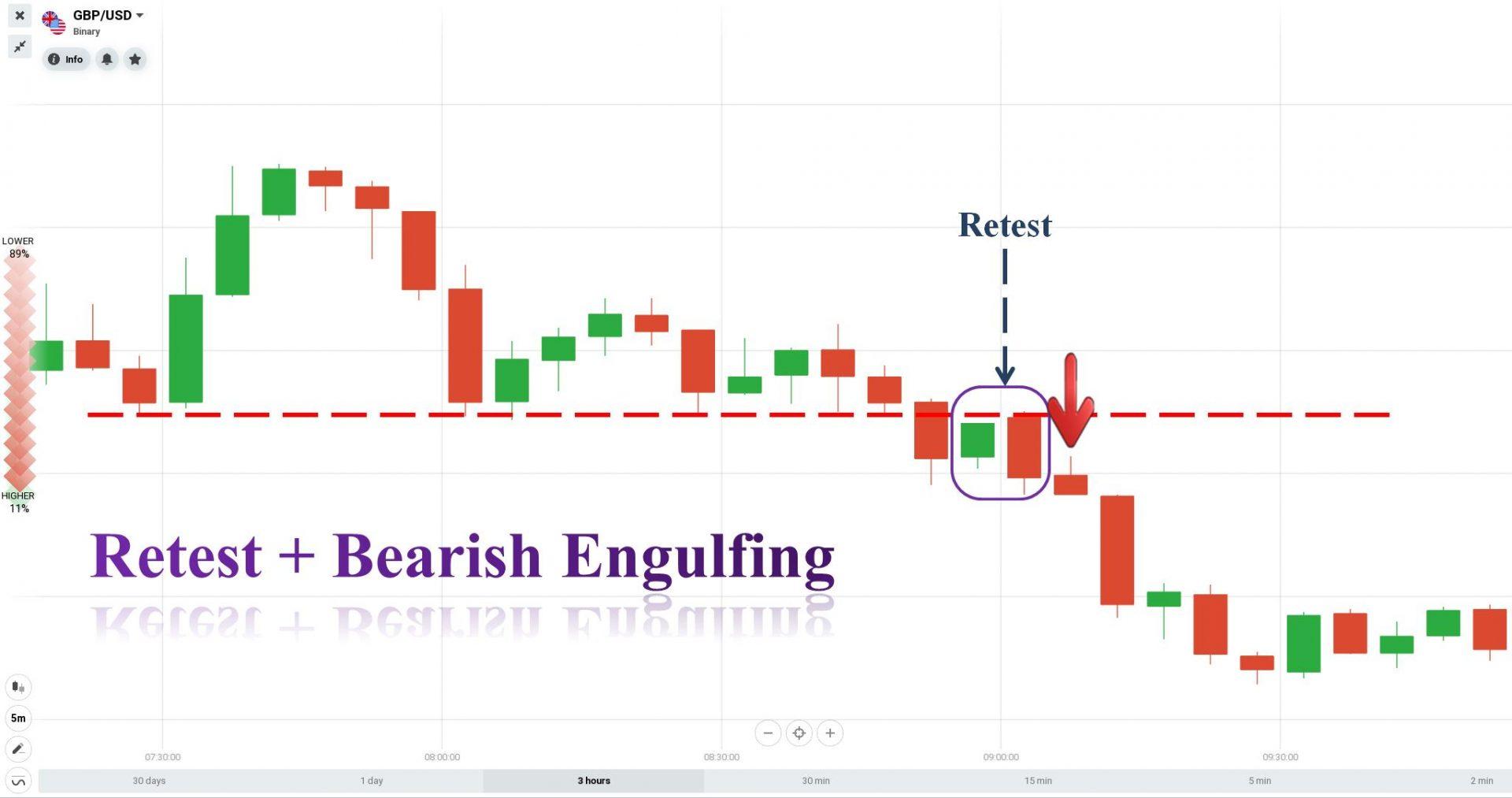 Retest and Bearish Engulfing reversal candlestick pattern