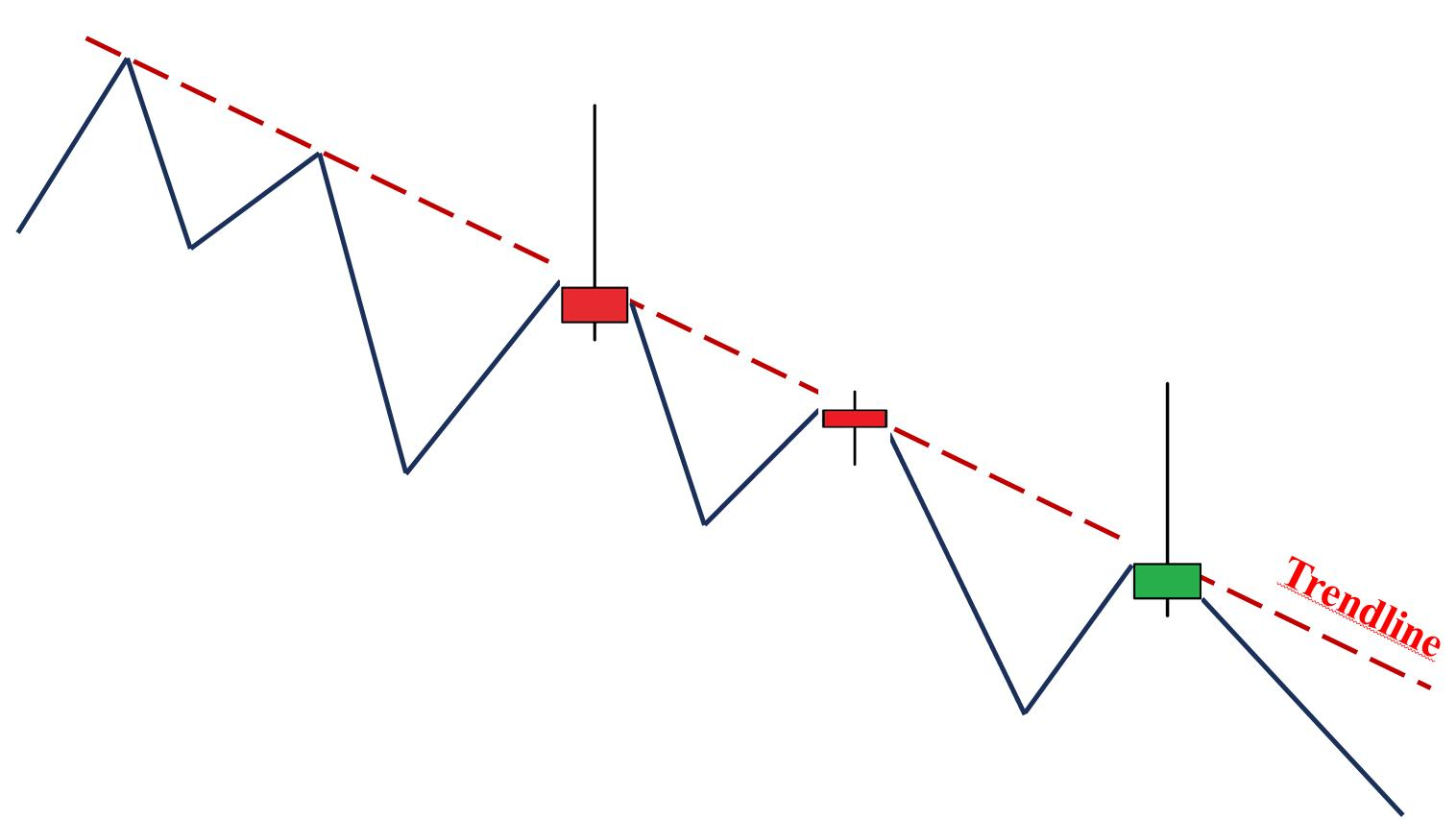 Trendline همراه با Candlesticks Doji و Bearish Pin Bar