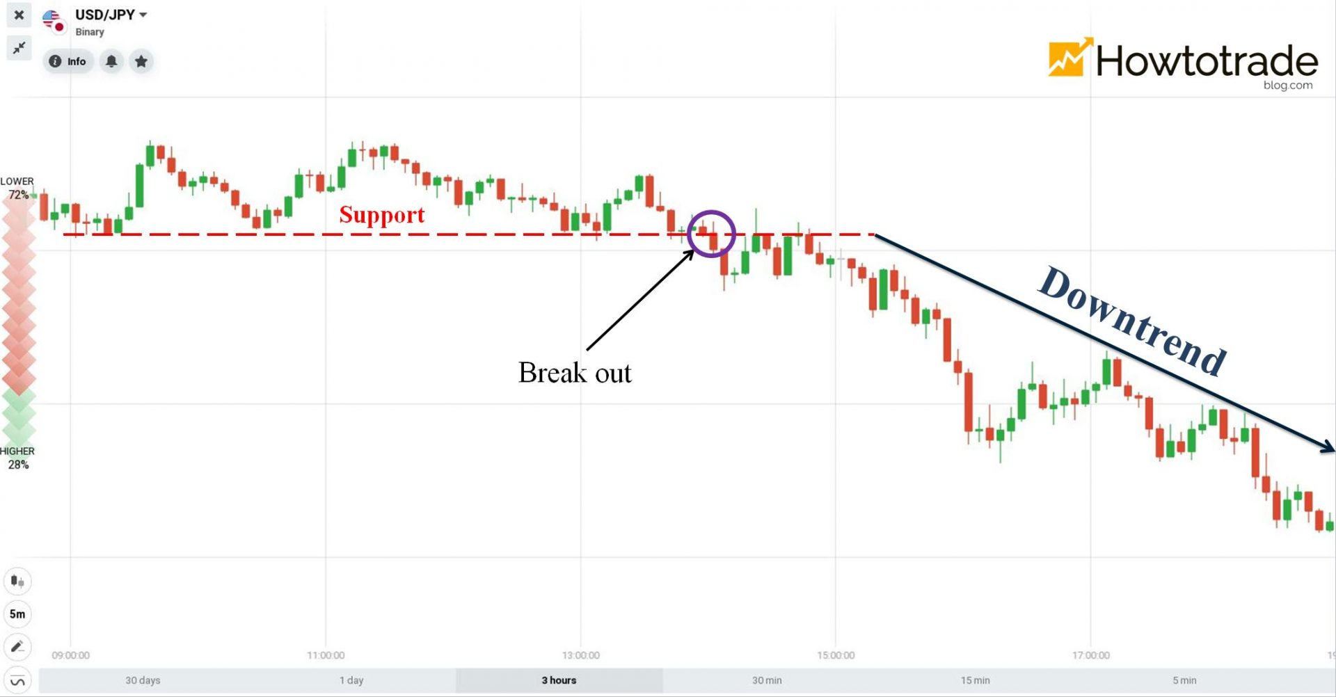 The price breaks out of the support and goes down