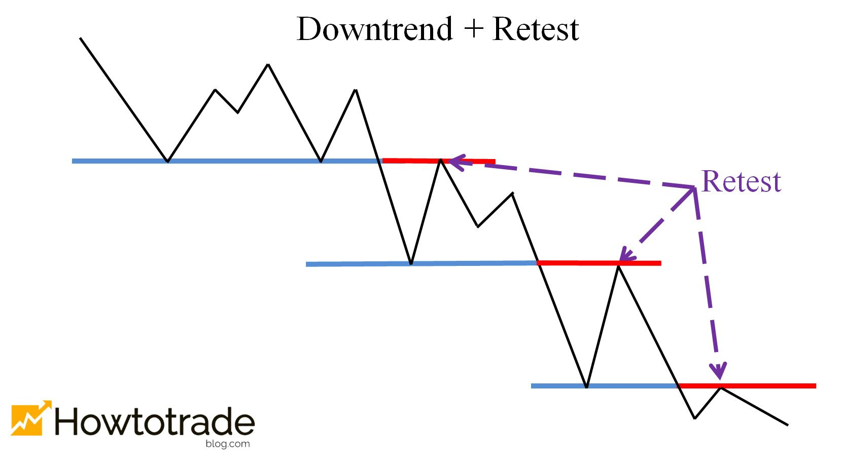 The price falls out of the trough in a downward trend and retests