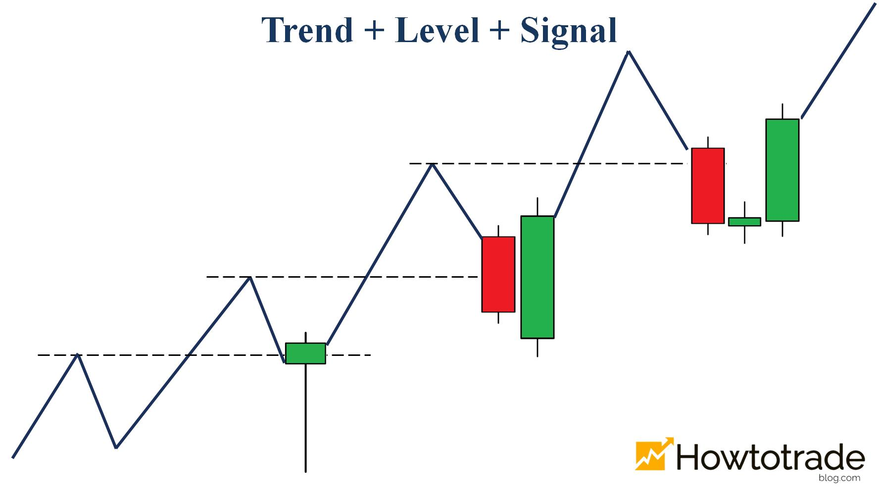 A reversal candlestick pattern appears at levels in an uptrend