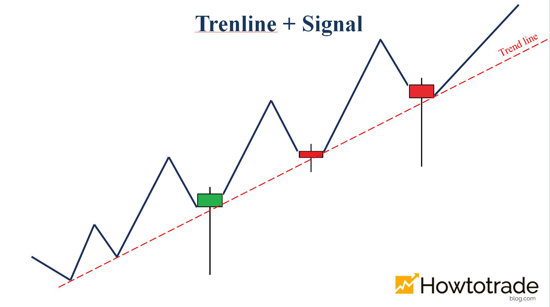 Trendline combined with Doji or Bullish Pin Bar candlestick