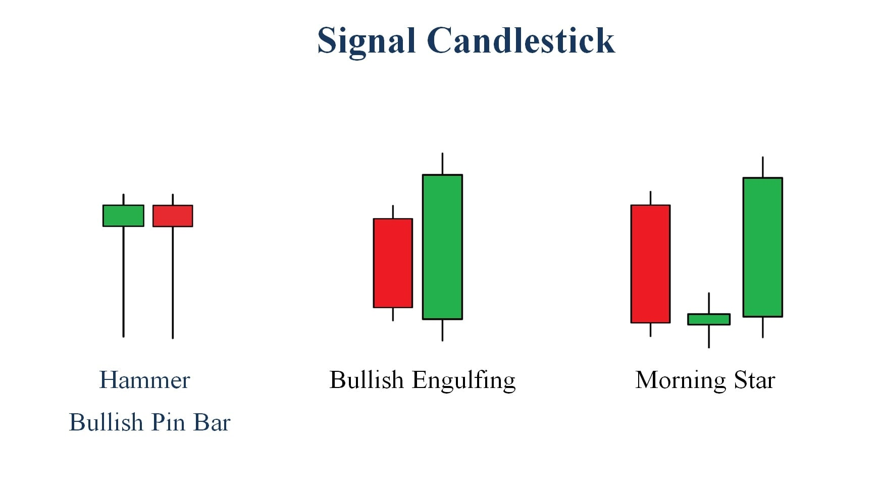 The most reliable bullish reversal candlestick patterns