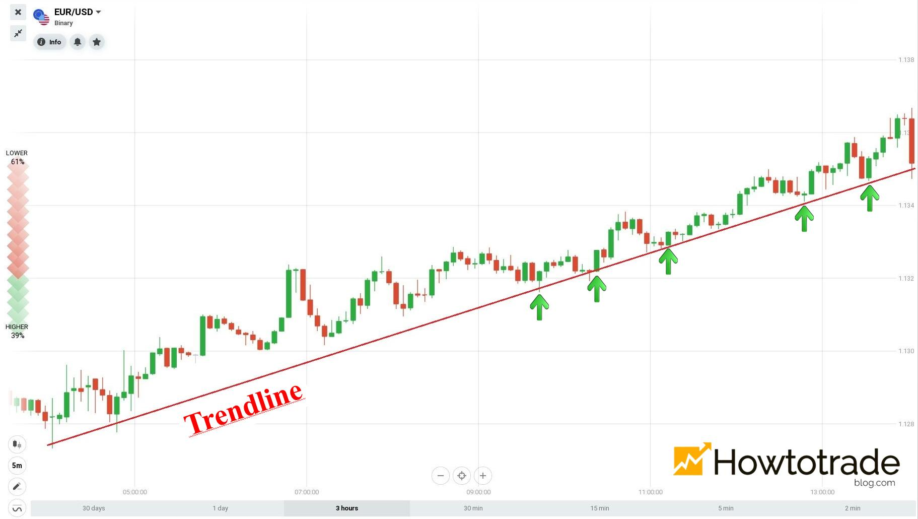 The perfect uptrend pattern with a trendline
