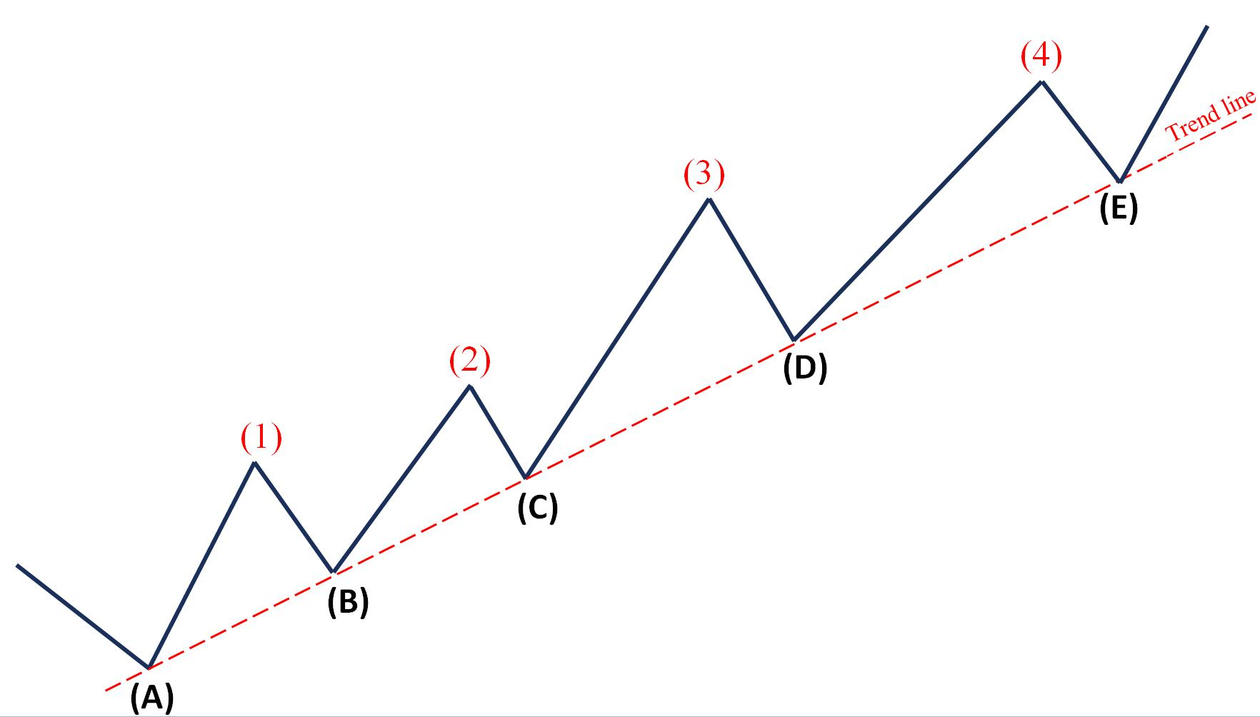 What is the trendline in an upward trend?
