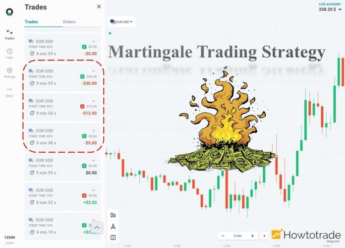 How Did I Lose Money Because Of Martingale Strategy In Olymp Trade?