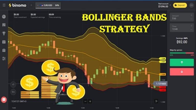 Cách Chơi Binomo Thành Công Nhất: Bollinger Bands – Kiên Nhẫn Và Đếm Tiền