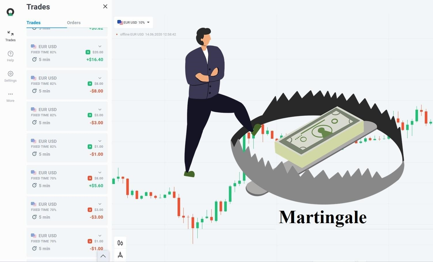 The Martingale trap