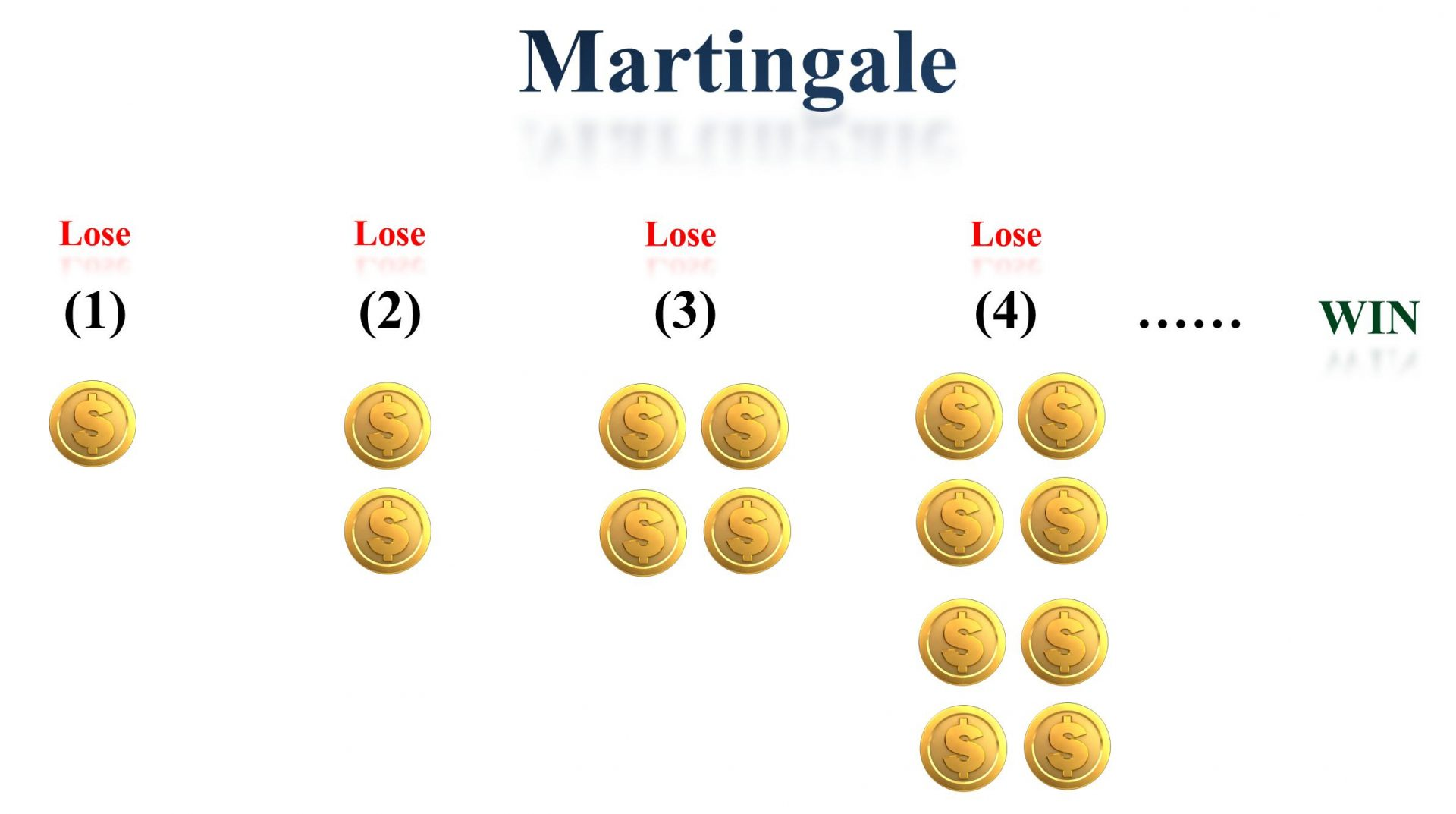 What is Martingale method?