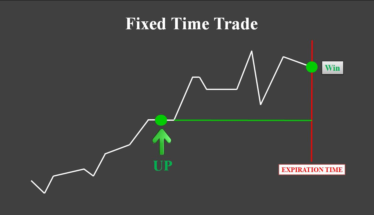 Fixed Time Trading with a fixed time point