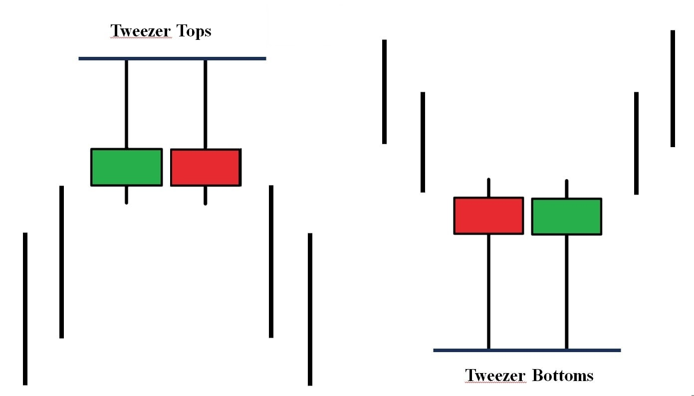Significado dos padrões de candlestick de pinças superiores e inferiores