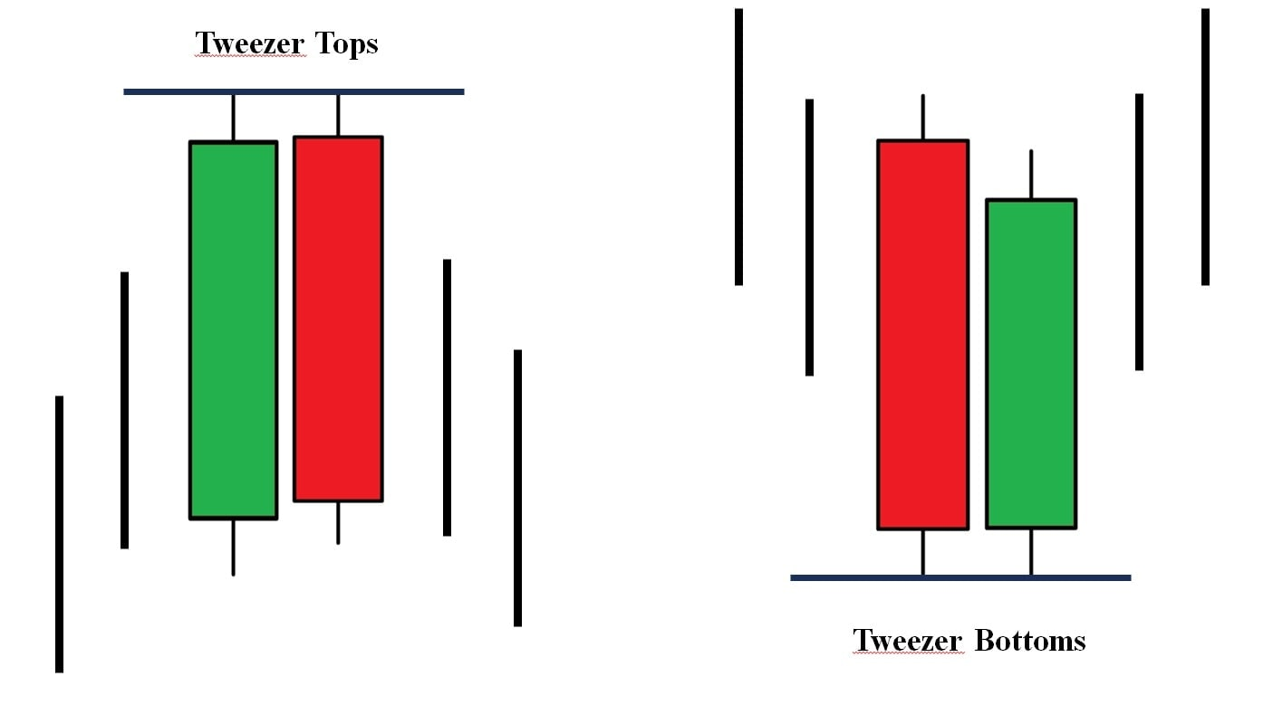 Características dos padrões de velas de pinça superior e inferior