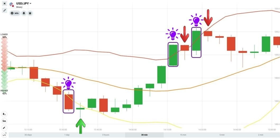How to enter a trade when the Out Band candlestick appears