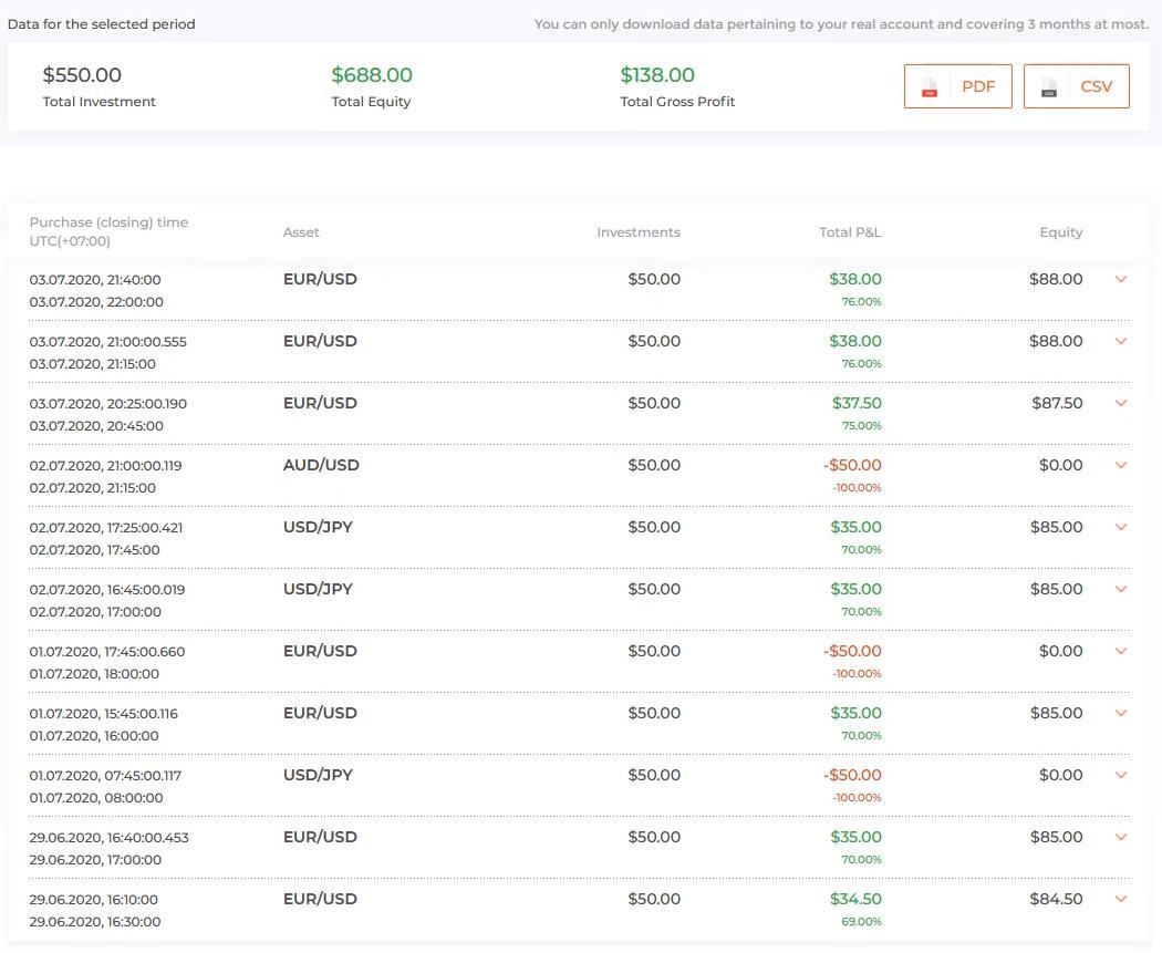 Tổng số lệnh giao dịch trong tuần tại IQ Option từ ngày 29.06 đến 03.07