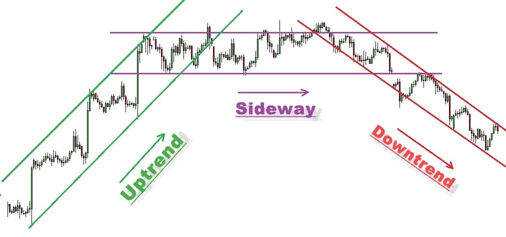 Hướng dẫn cách nhận diện xu hướng thị trường