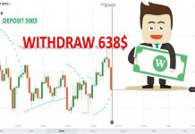 Earn $138 In A Trading Week With Parabolic Sar Indicator