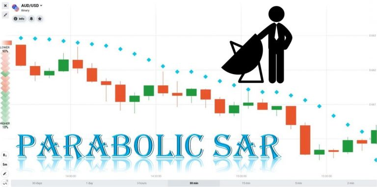 How To Trade Binary Options Safely With The Parabolic Sar Indicator