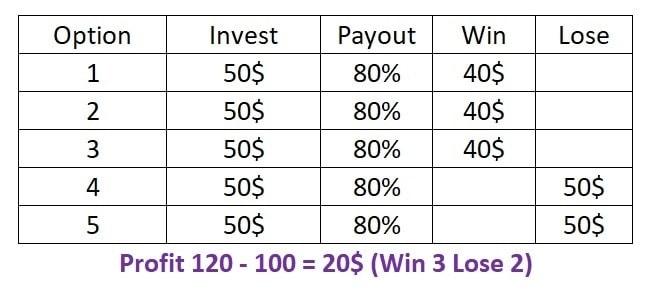روش مدیریت سرمایه کلاسیک برای شاخص Parabolic SAR