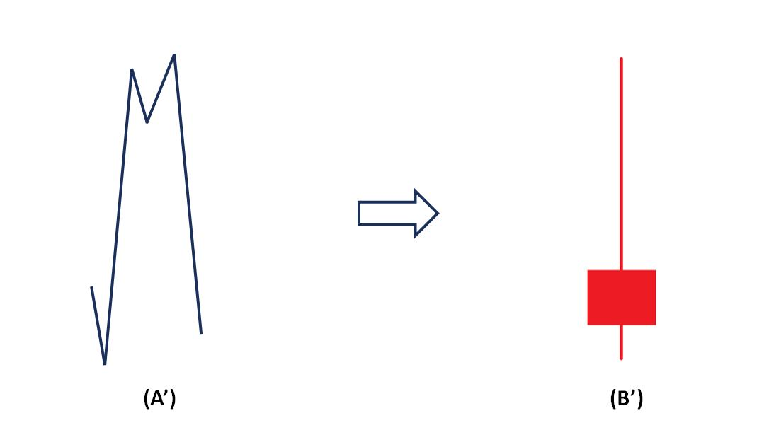 How the price makes a Shooting Star candlestick pattern