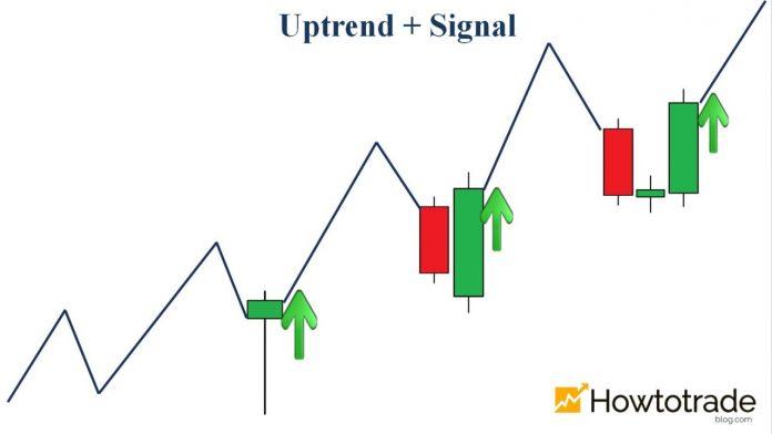 Phương pháp bất bại chơi Fixed Time Trade: Trend + Signal