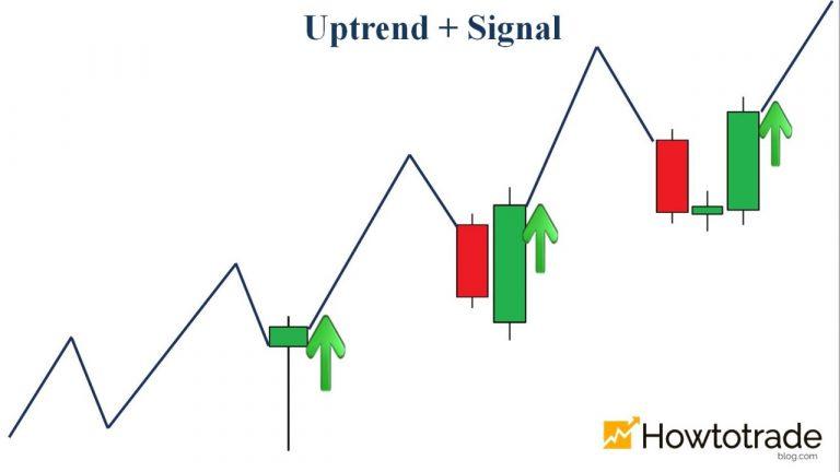 Phương pháp bất bại chơi Fixed Time Trade: Trend + Signal? (Seri 4/20)