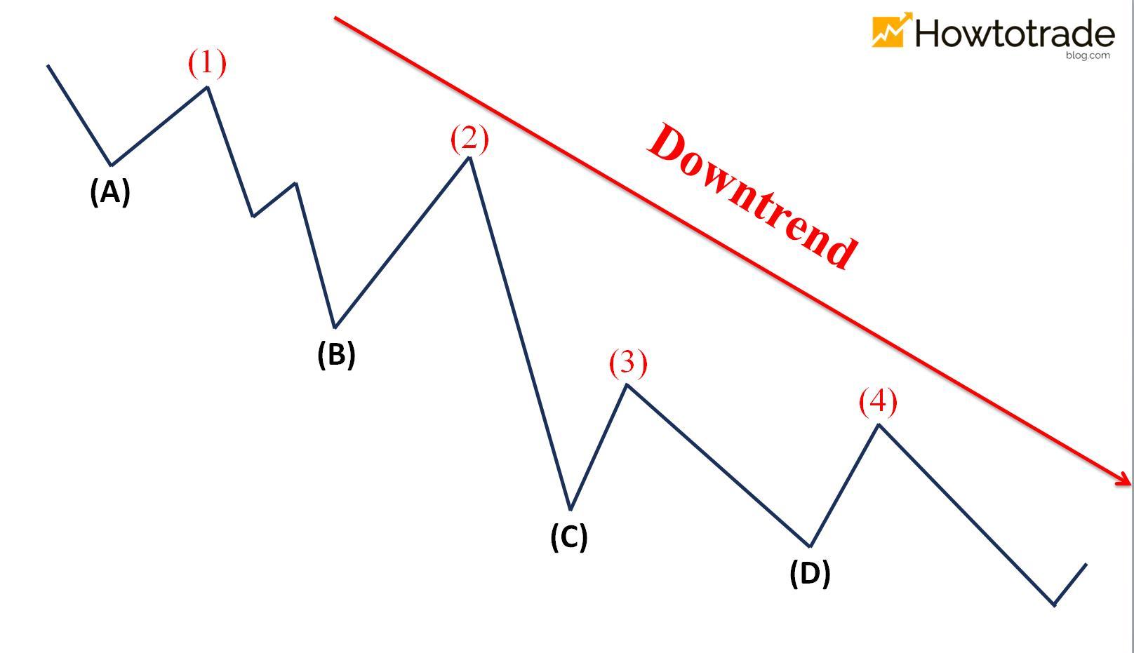 Cách xác định Downtrend