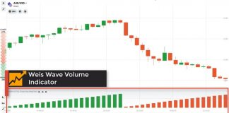 Weis Wave Volume Indicator: Simple But Extremely Effective