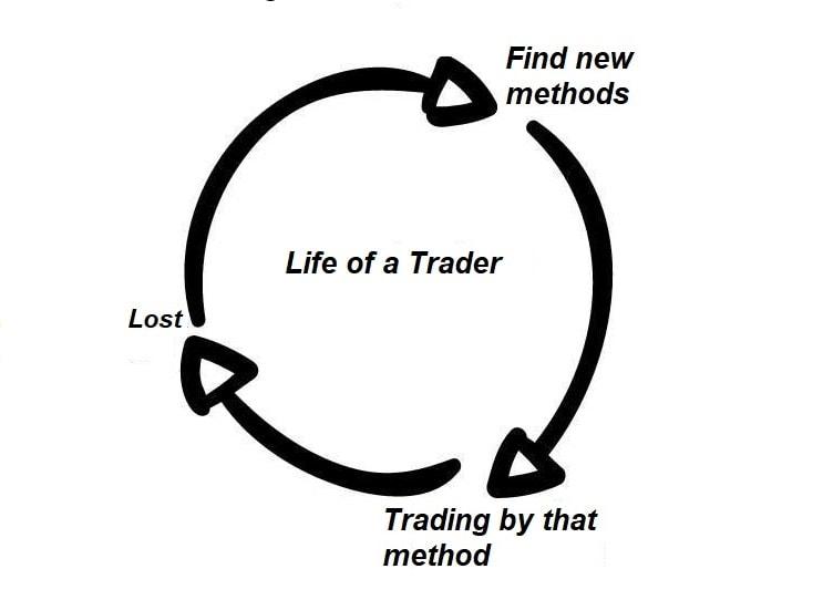 Vòng đời Trader