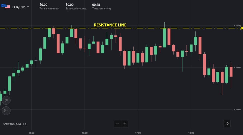 Level resistance di Binomo