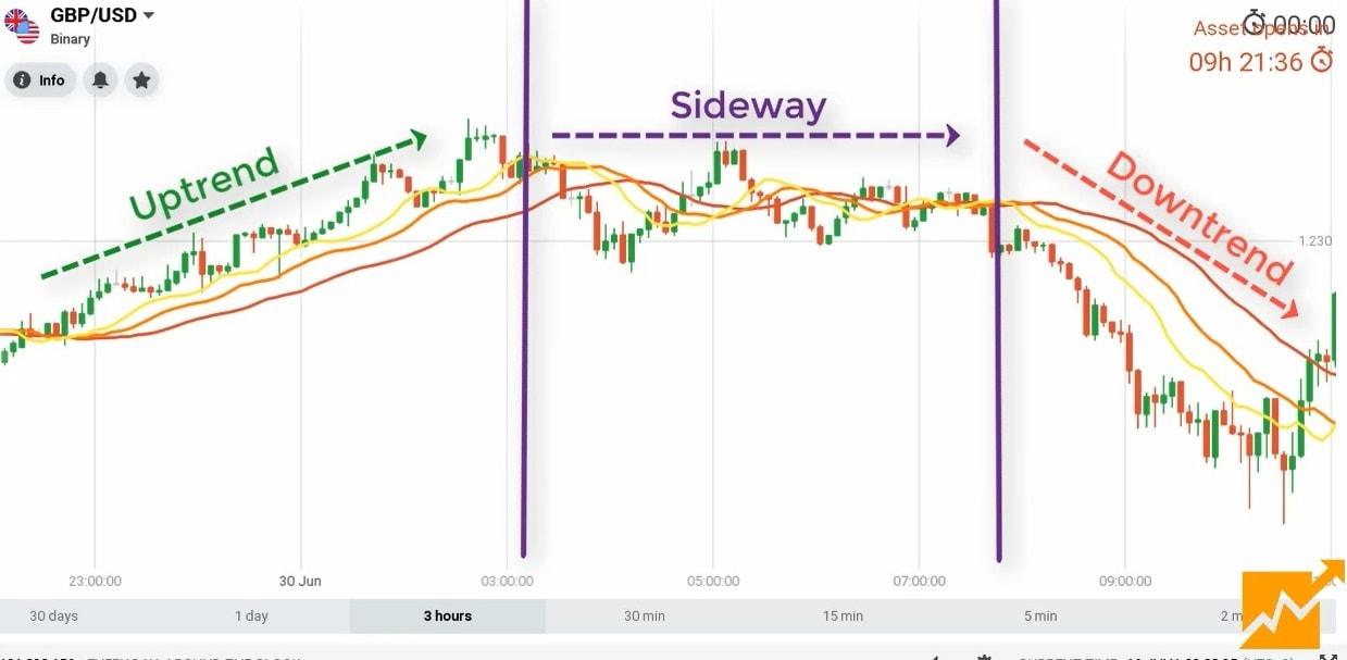 Mỗi hình dạng của Alligator trên biểu đồ giá cho chúng ta biết một trạng thái của thị trường.