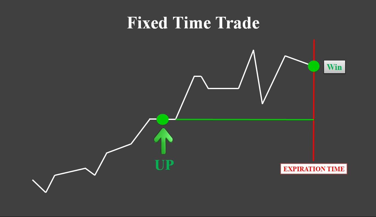 O que é Fixed Time Trade?