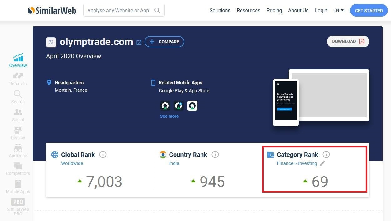 Ranking of the Olymp Trade trading platform