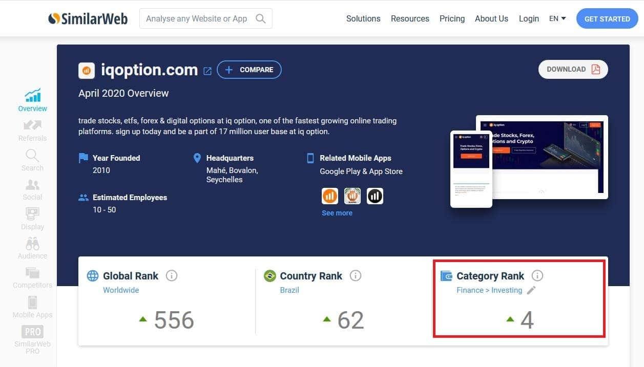 Ranking of the IQ Option trading platform