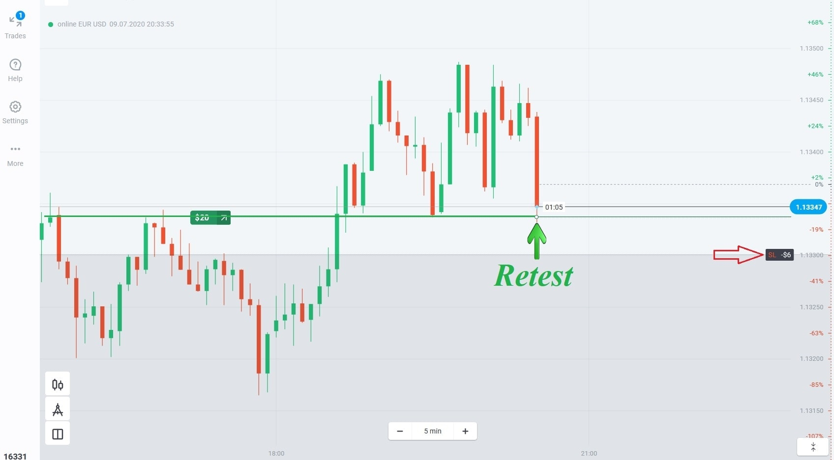 The price retests the resistance