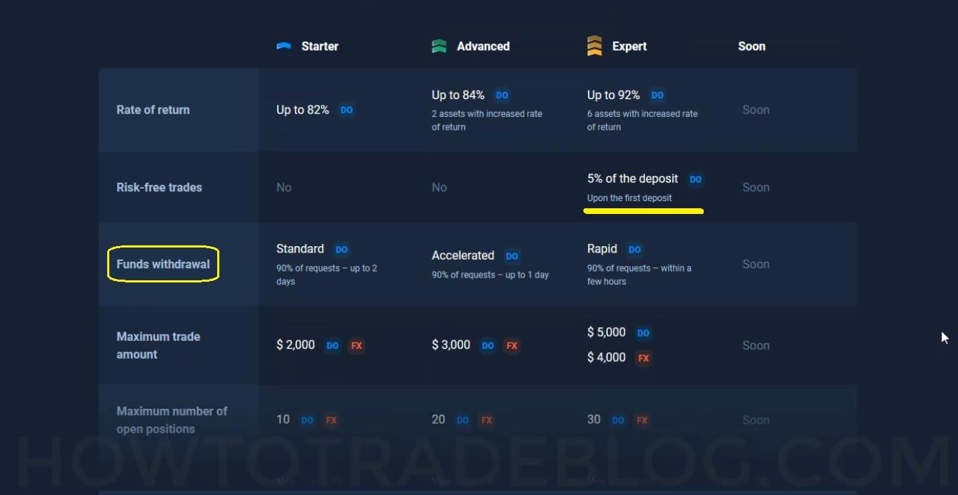 Prós e contras da conta avançada no Olymp Trade