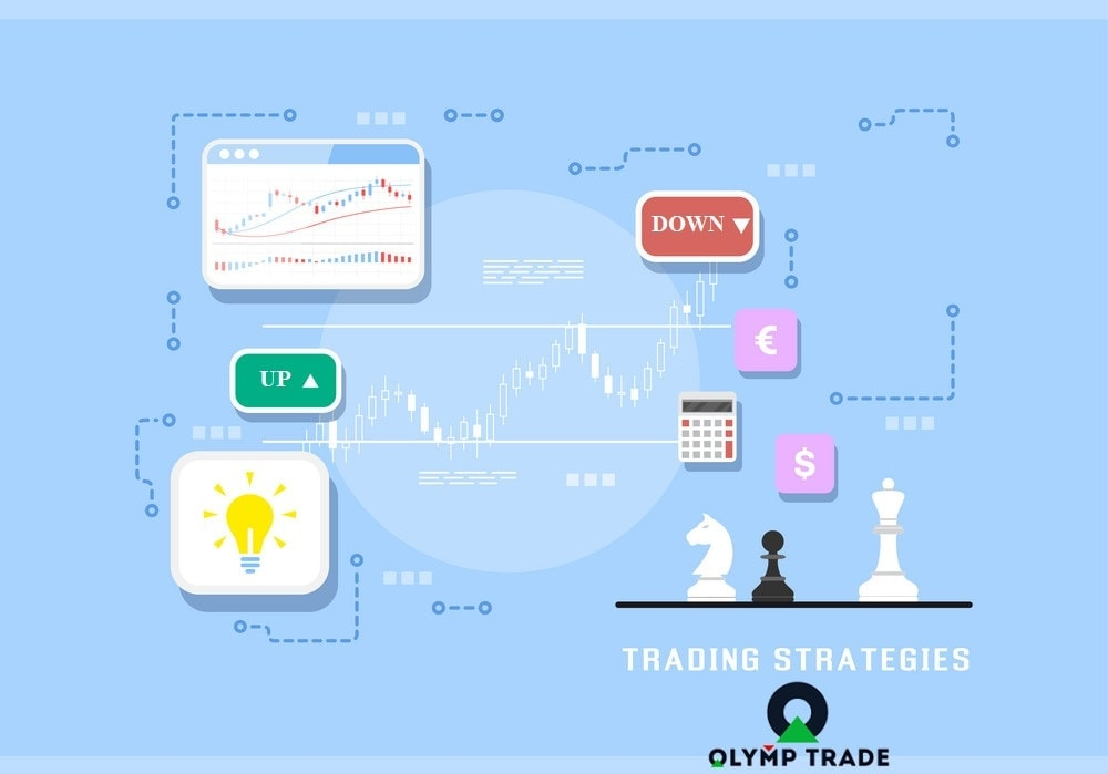 Olymp Trade trading strategy