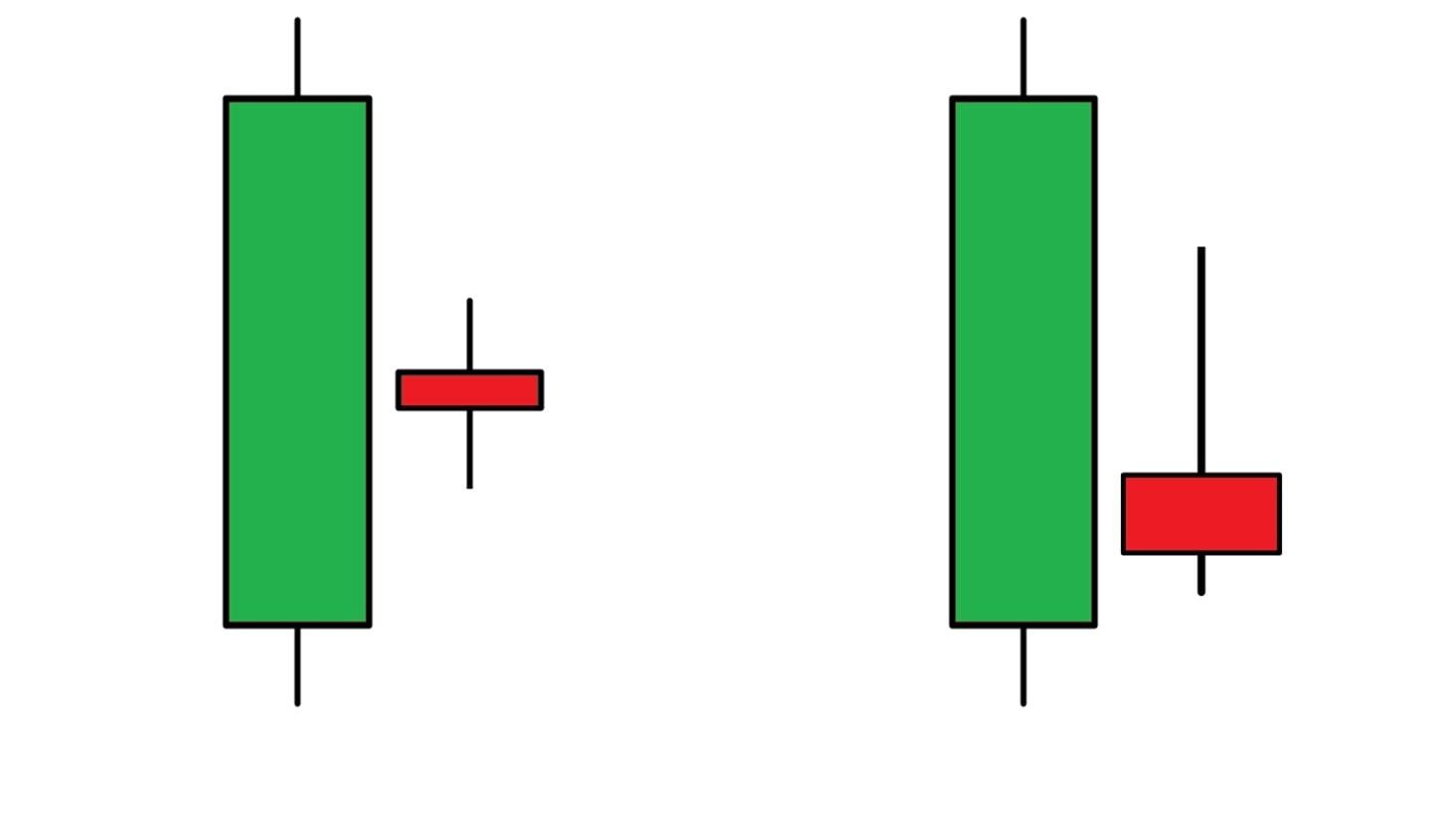 Tipos de padrão de candlestick de Harami Bearish