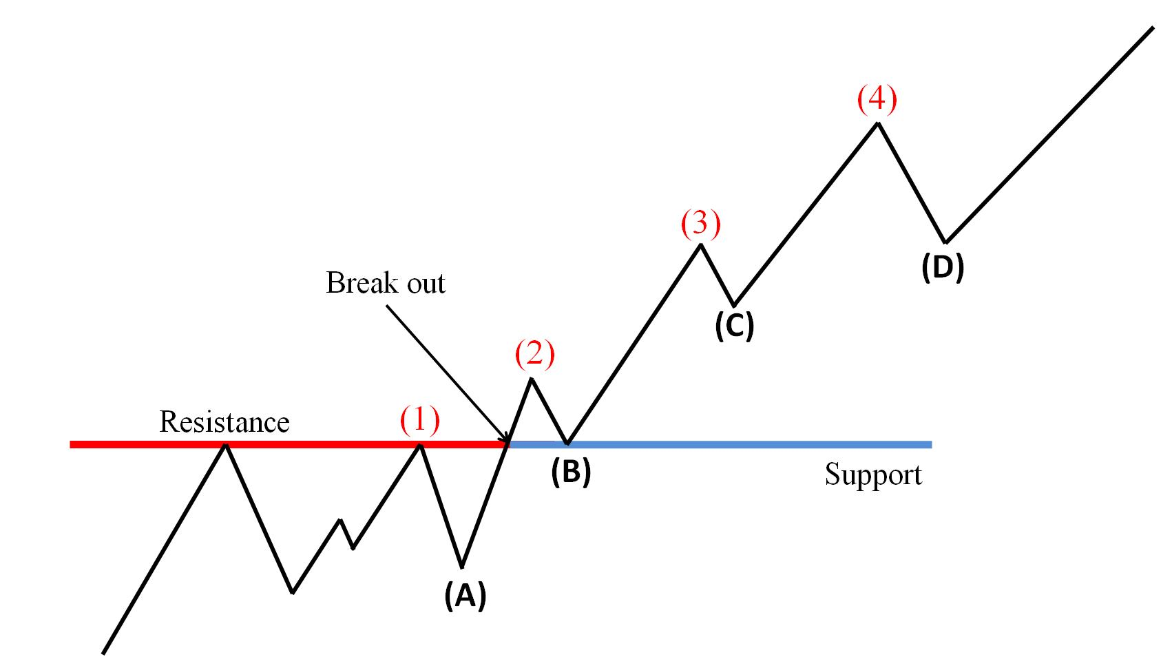 The price breaks out of the resistance and enters an uptrend