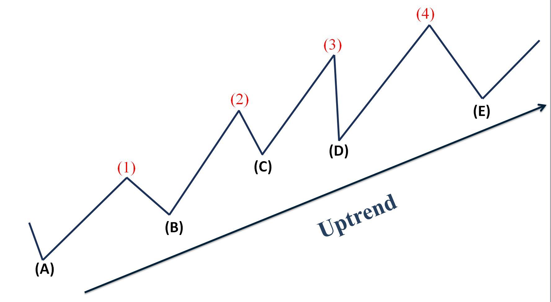 Características básicas de uma tendência de alta