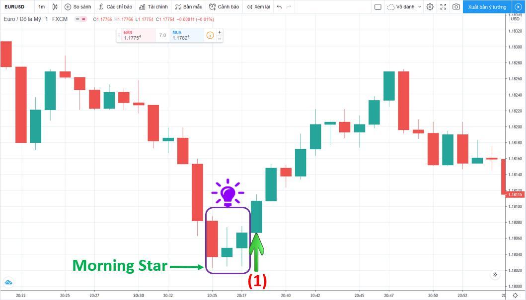 Lệnh giao dịch tại được vẽ trên tradingview
