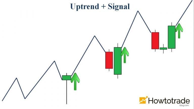 Unbeatable trading strategy in Fixed Time Trade: Trend + Signal? (Part 4/20)