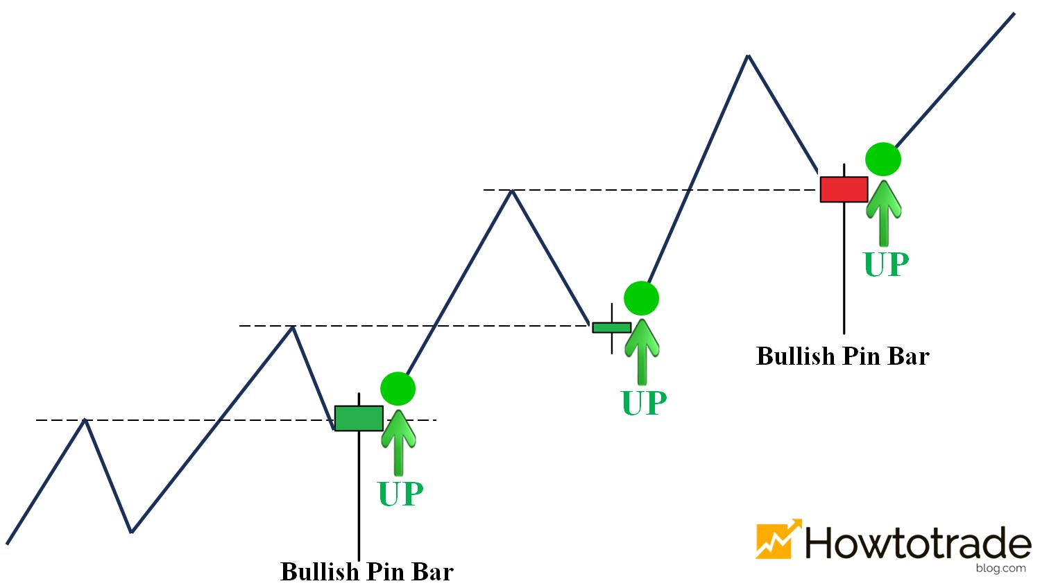 Reversal candlestick patterns in an uptrend