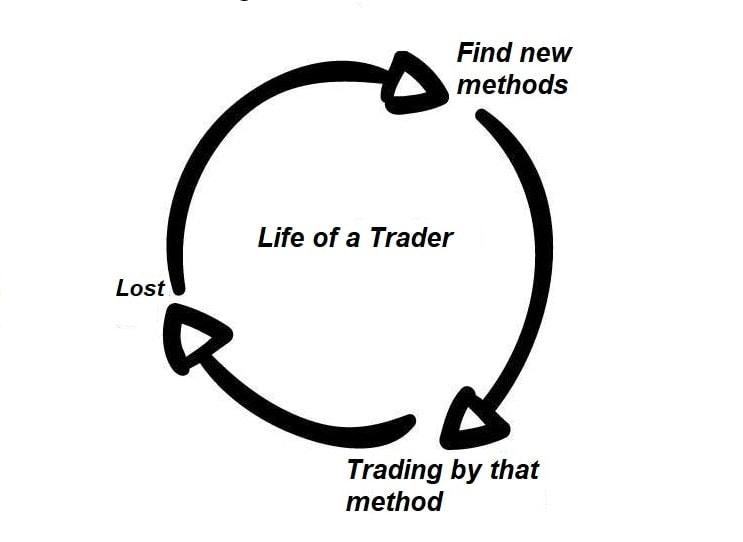 Life cycle of a trader