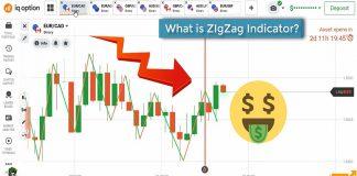 Chỉ báo ZigZag – Công cụ xác định xu hướng đơn giản và nhanh nhất