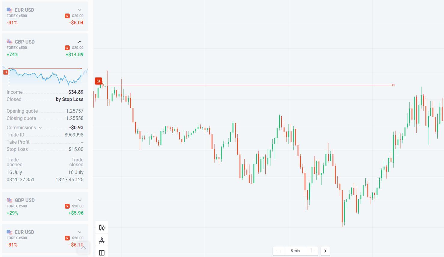 Perda de concentração na negociação Olymp Trade