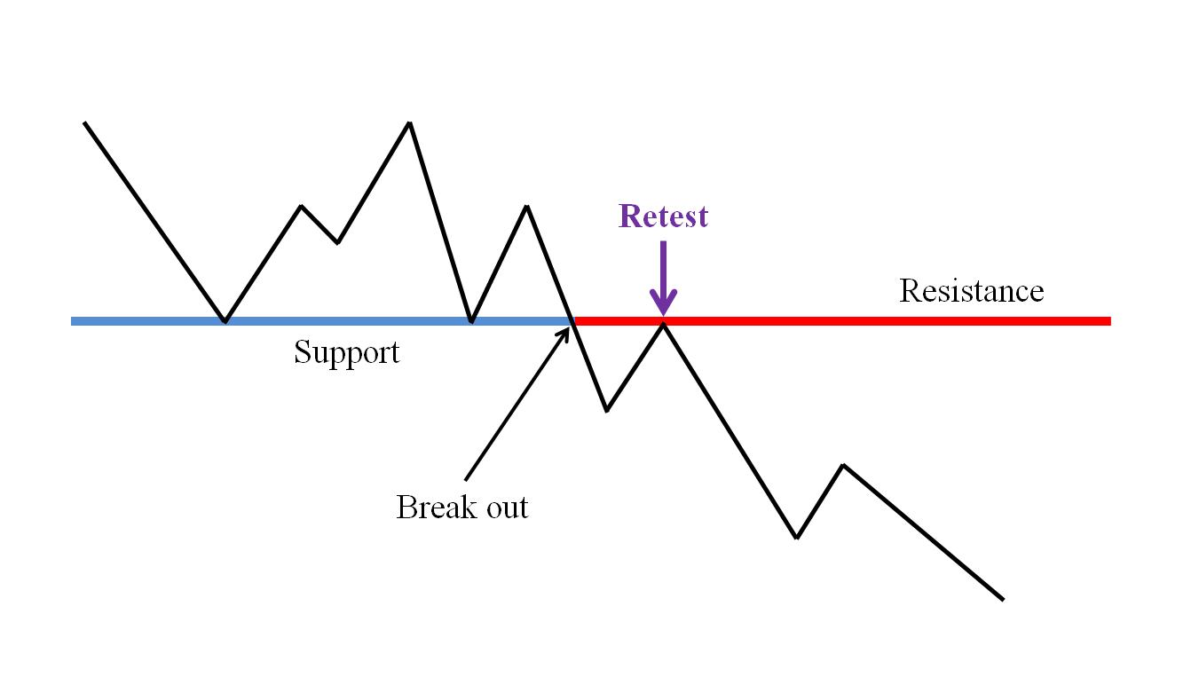 The price breaks out of the support zone and then returns to retest that zone