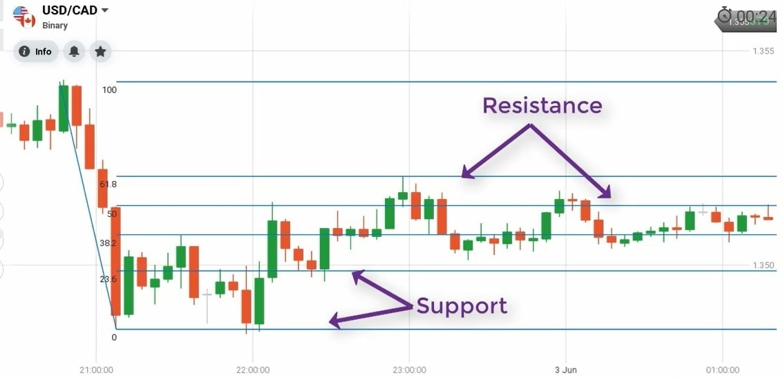 Identifying price reversal levels (Resistance/Support)