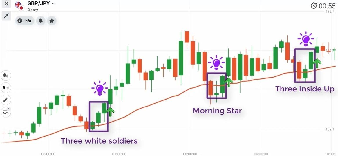 O indicador EMA combina com padrões de velas de reversão